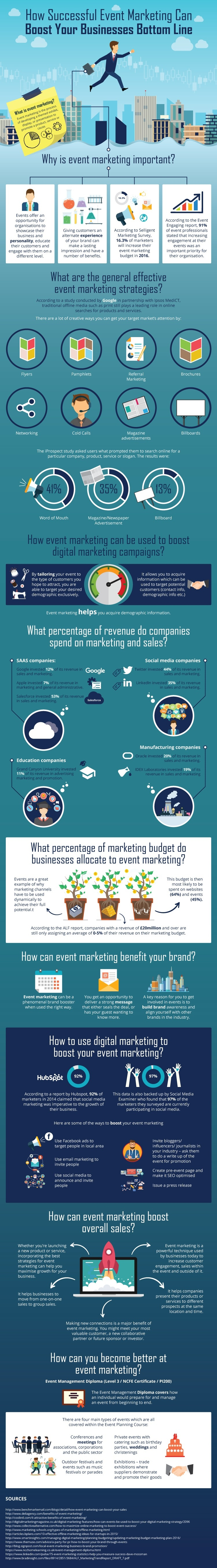 how successful event marketing can boost your bottom line infographic