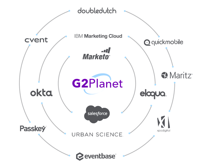 G2Planet integrates into your marketing stack