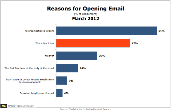 Reasons for opening email.png