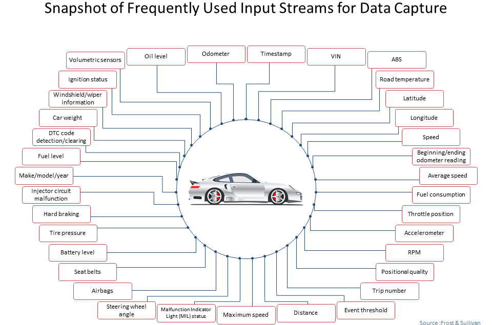 frequently used input streams for data capture