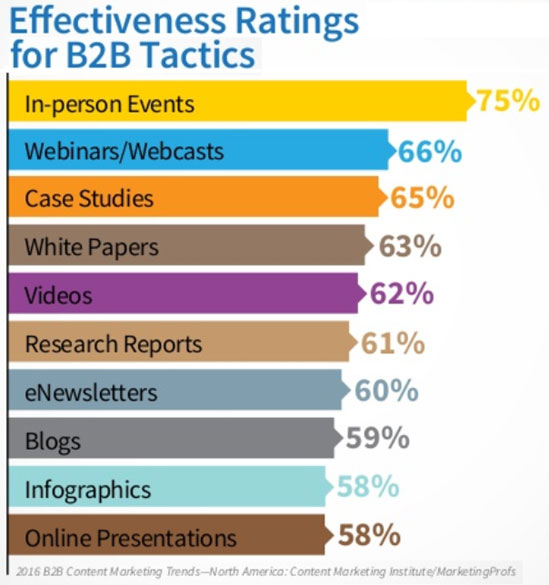 Six Compelling Stats and Facts About Enterprise Event Marketing
