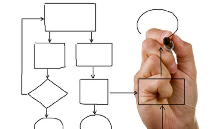 Do Your Management Systems Meet Your Standards?